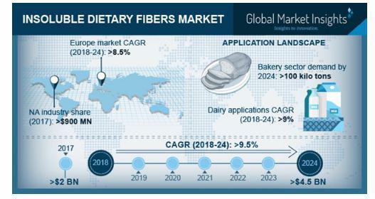 Insoluble Dietary Fibers market