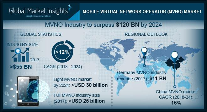 Mobile Virtual Network Operator Market By Key Vendors: AirVoice