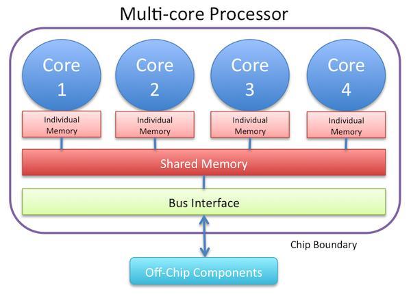 Multi-Core Processor Market