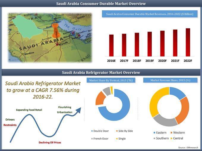 Saudi Arabia Refrigerator Market (2016-2022)-6Wresearch