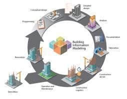 The Building Information Modeling Marketwas valued