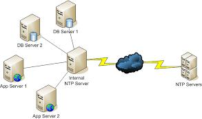 NTP Server Market