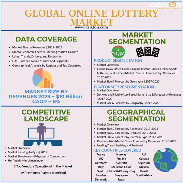 Online Lottery Market Analysis and Forecast 2023