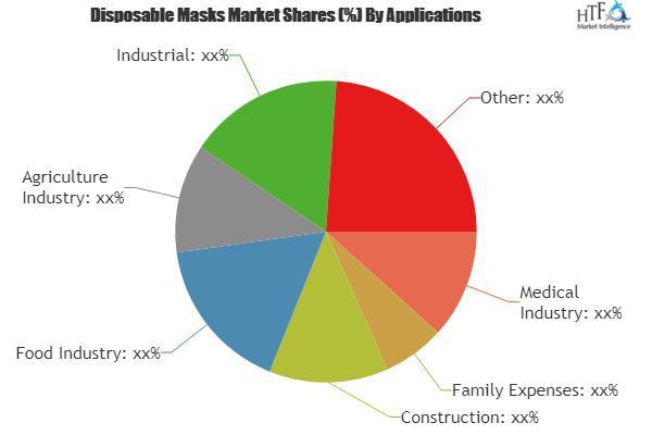 Disposable Masks Market