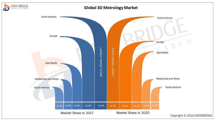3D Metrology Market