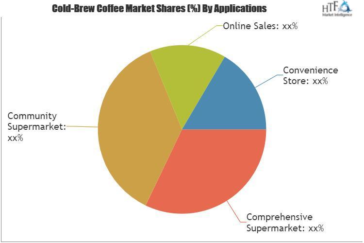 Cold-Brew Coffee Market