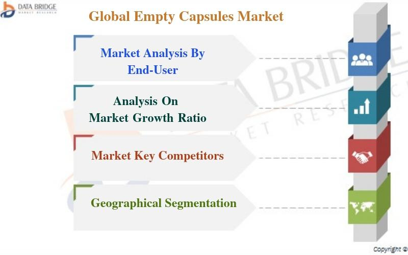 Global Empty Capsules Market