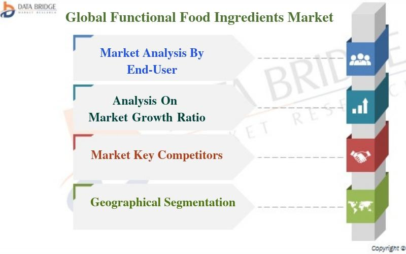 Global Functional Food Ingredients Market