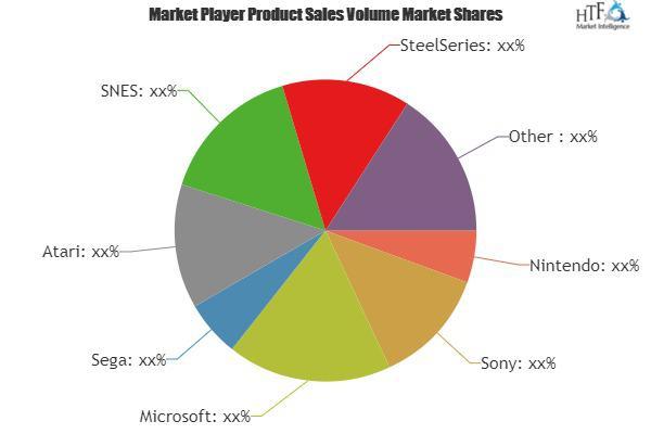 Game Controller Market