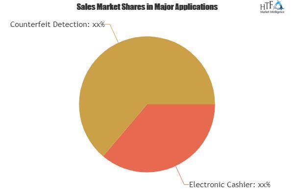 Smart Cashier Market