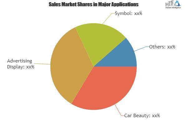 Car Decal Market