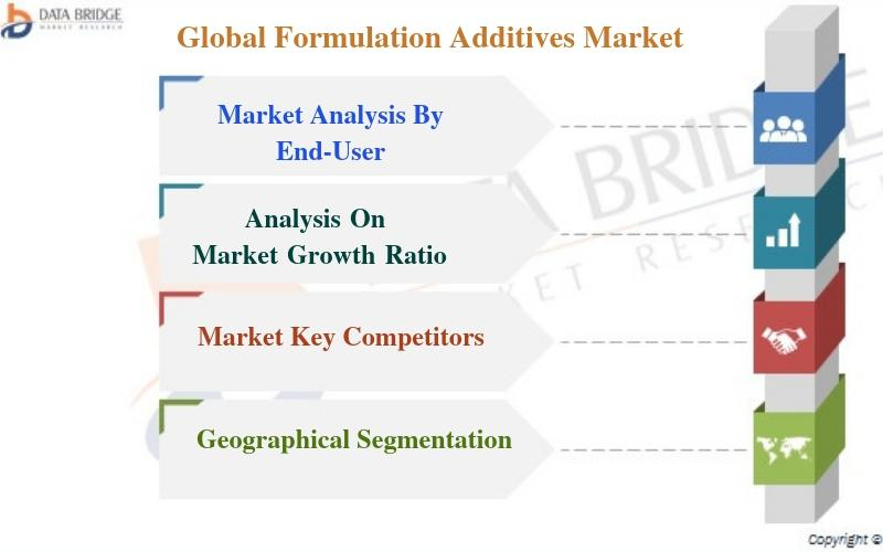 Global Formulation Additives Market