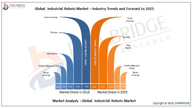 Global Industrial Robots Market- Industry Trends and Forecast to 2025
