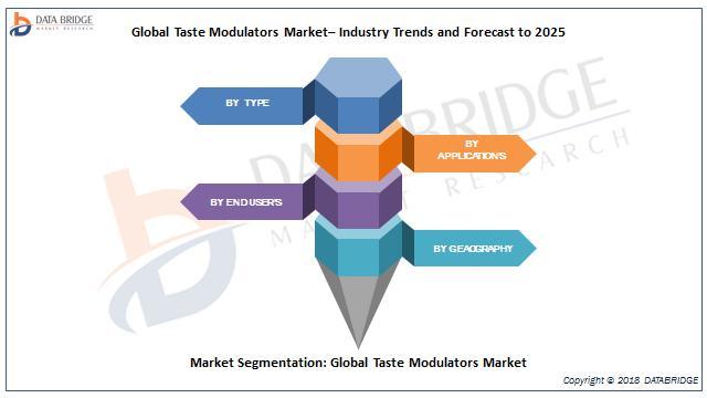 Global Taste Modulators Market