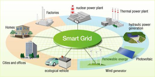 Industrial Smart Grid