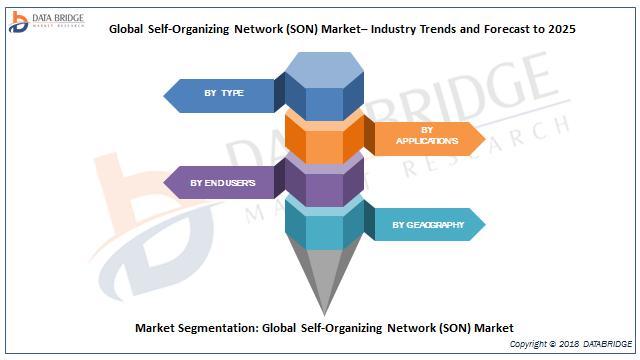 Global Self-Organizing Network (SON) Market