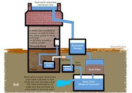 Global Rainwater Harvesting Market study assesses