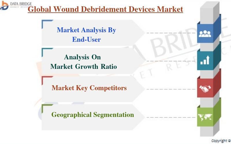 Global Wound Debridement Devices Market
