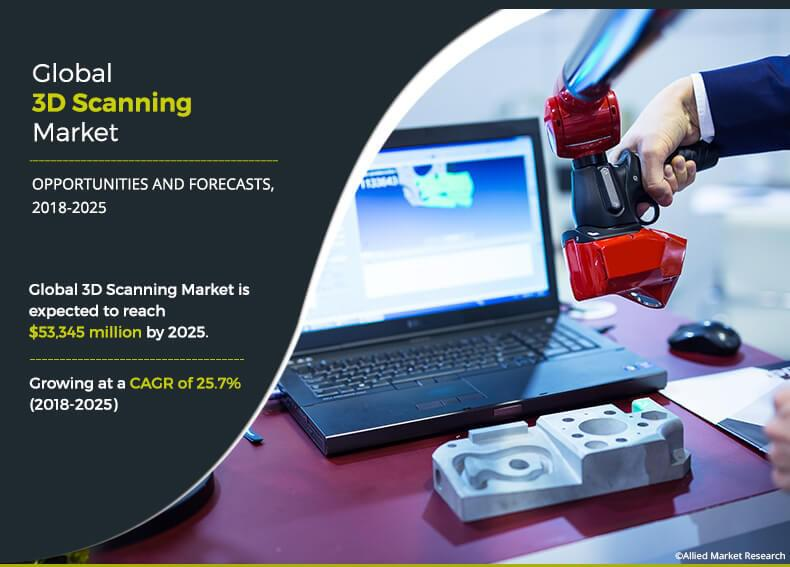 3D Scanning Market by Type (Optical Scanner, Laser Scanner,