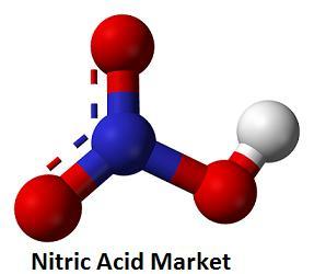 Nitric Acid Market