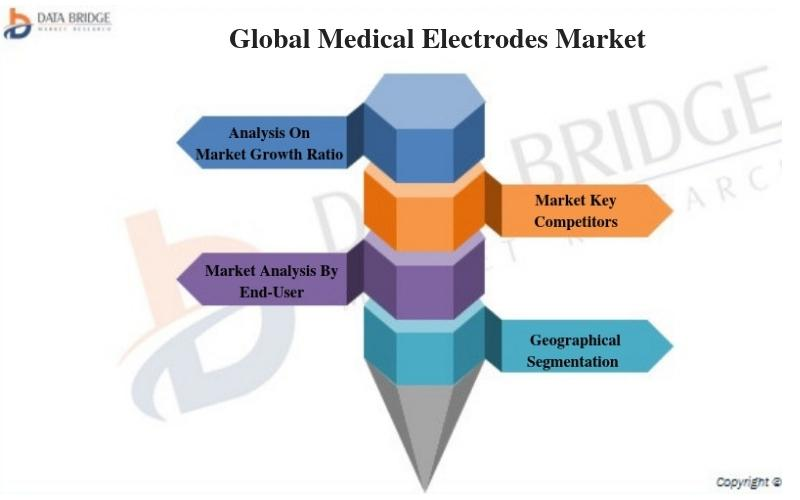Global Medical Electrodes Market