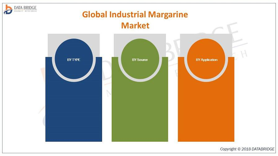 Global Industrial Margarine Market