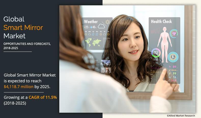 Smart Mirror Market to Reach $4.11 Billion by 2025 - Japan Display