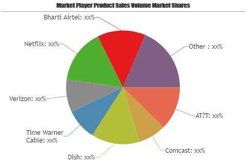 Pay TV Market See Major Growth Worldwide| Comcast, Dish, Time