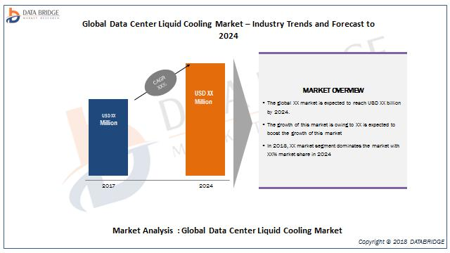 Global Data Center Liquid Cooling Market – Industry Trends and Forecast to 2024
