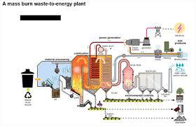 Research report explores the Waste to Energy Technologies