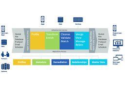 Master Data Management Market Share with Comprehensive