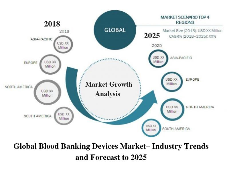 Global Blood Banking Devices Market