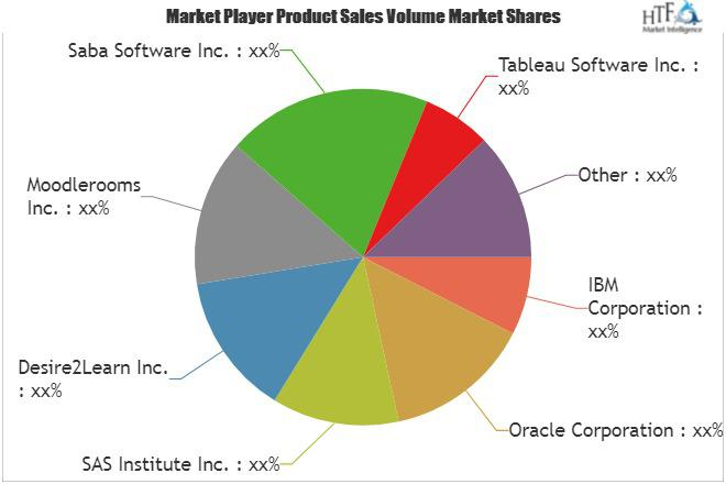 Learning Analytic Market