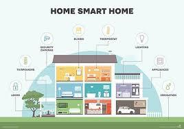The top players in the global smart homes market include Cisco