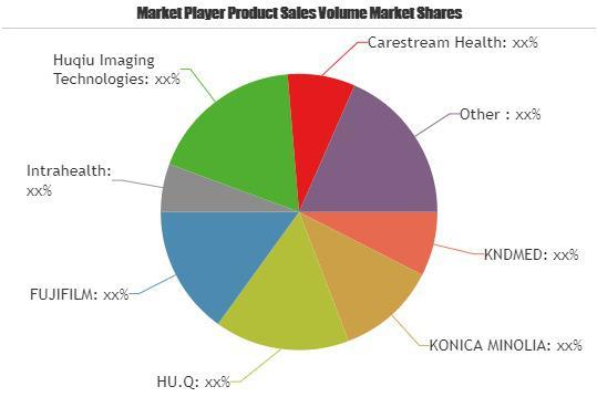Medical Film Printers Market is Booming | KONICA MINOLIA, HU.Q,