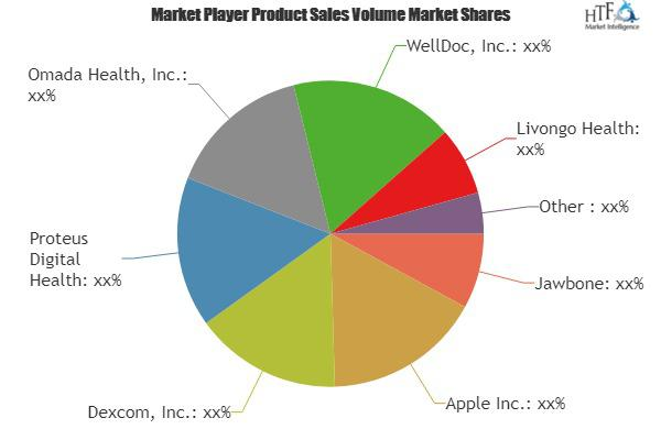 mHealth Market: Strategic Focused Report With Key Players  