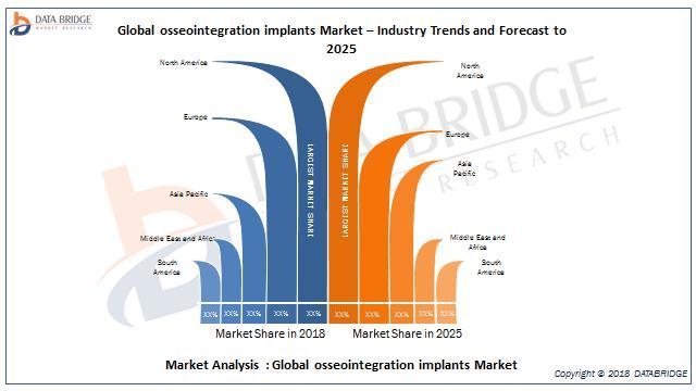 global osseointegration implants Market