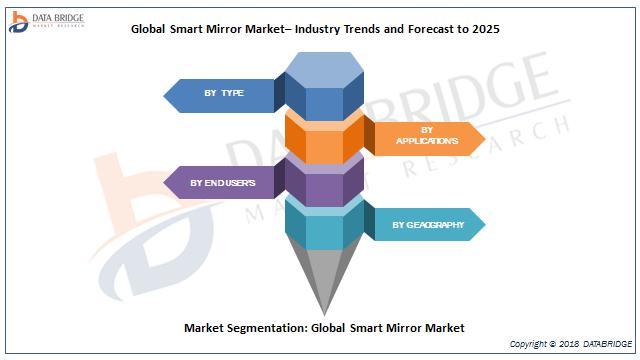 Global Smart Mirror Market