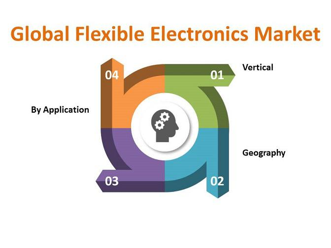 Global Flexible Electronics Market