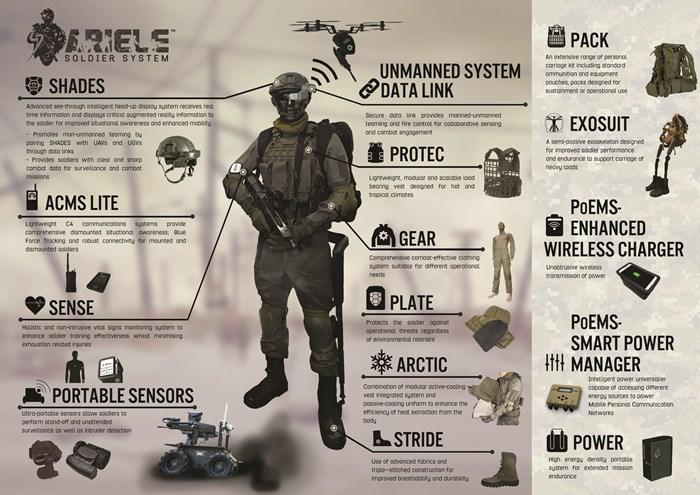 Soldier System