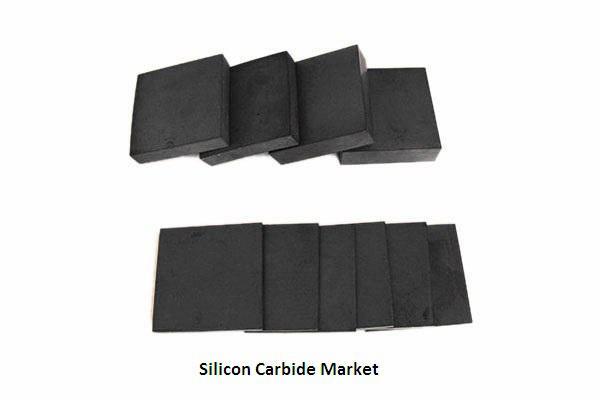 Silicon Carbide Market