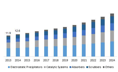 Europe industrial emission control systems market to register