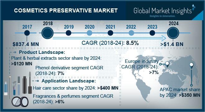 Cosmetic Preservatives Market