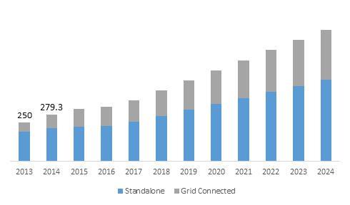 Hybrid Solar Wind Market Major industry participants include