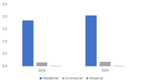 Notable players in gas water heater market include Rinnai, A.O.