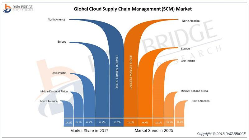 Cloud Supply Chain Management (SCM) Market