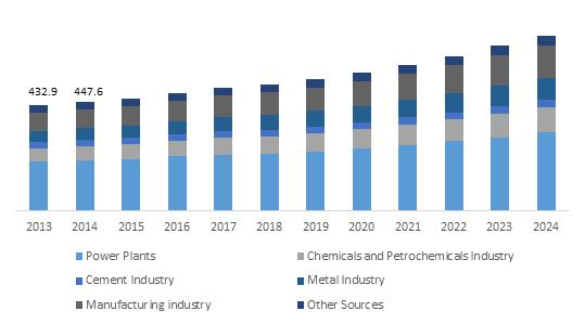 Stationary Catalytic Systems Market to grow at more than 6% from