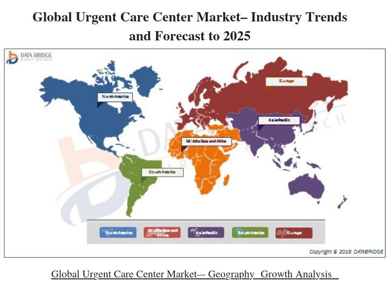 Global Urgent Care Center Market