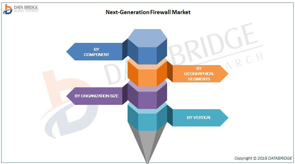 Next-Generation Firewall Market