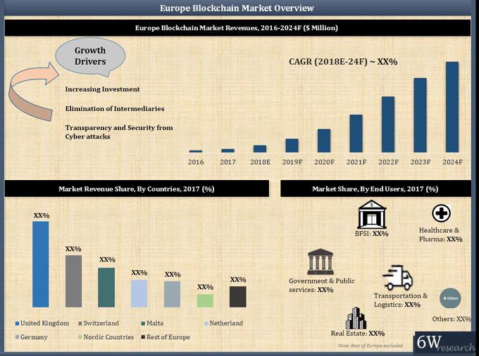 Europe Blockchain Technology Market (2018-2024)-6Wresearch